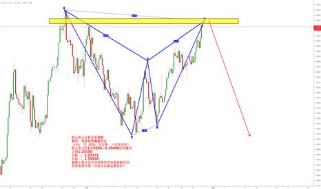EURUSD: 欧元美元分析交易策略 解析:谐波看跌蝙蝠形态   方向: 空  时间:中长线