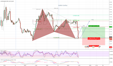 USDWTI: USWTI Bull gartley