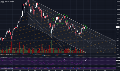BTCUSD: BTC daily - could be going down tomorrow