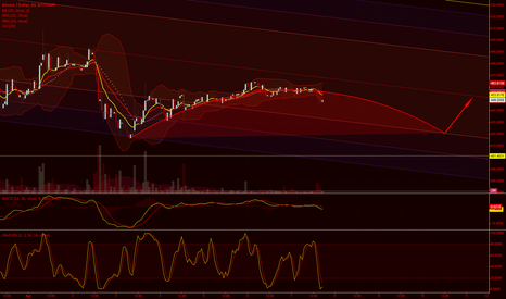 BTCUSD: Bitstamp 24 hour+ projection