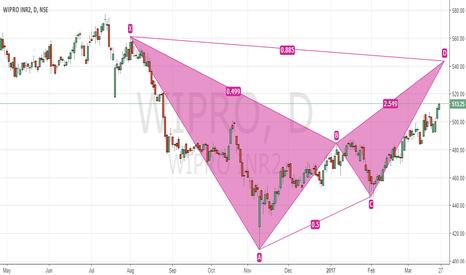 WIPRO: Bearish Bat in Making - Wipro