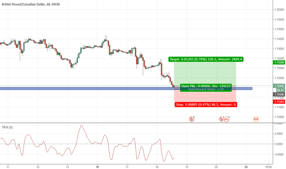 GBPCAD: GBPCAD long !