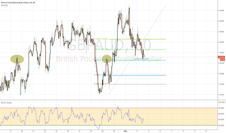 GBPAUD: nice level to get long