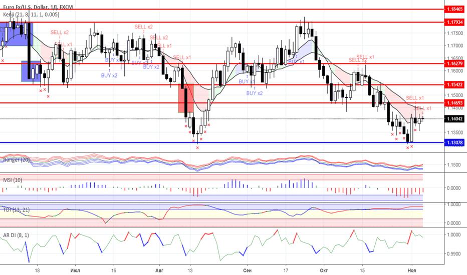 EURUSD: Диапазонная торговля: валютный рынок на 06.11.2018 года