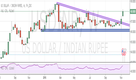 USDINR: USD-INR Bullish View