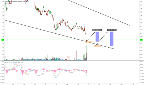 UTI: UTI: EXPECTING A BIG WAVE UP