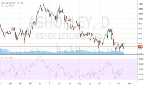 ASHOKLEY: Bearish divergence