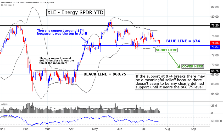 XLE: I am watching the XLEs for a potential short...