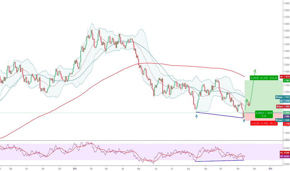 EURUSD: EURUSD : 1D : Bullish Divergence on the Daily Chart