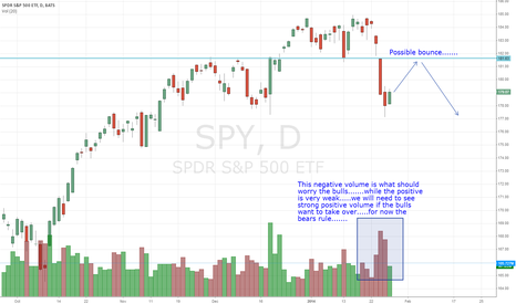 SPY: SPY's Negative volume