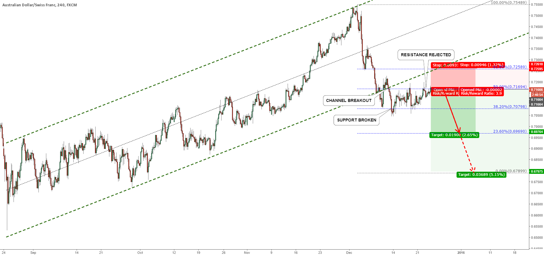 AUDCHF FALL IS COMING