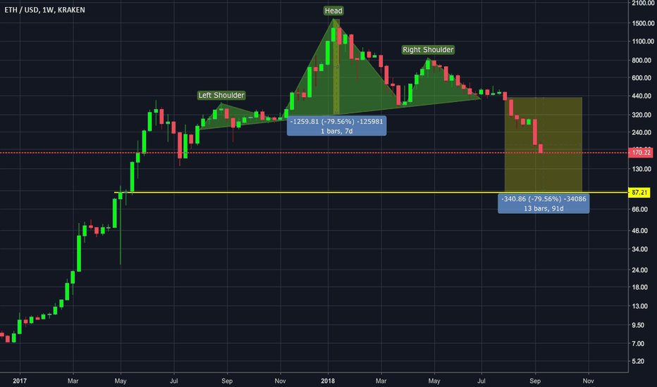 ETHUSD: $87 Ethereum - Head and shoulders confirmed