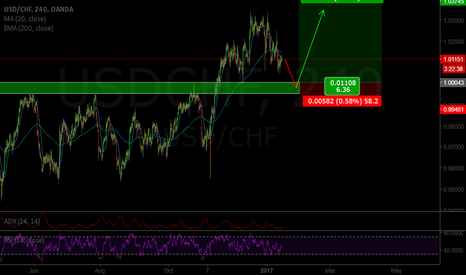 USDCHF: USD/CHF long idea