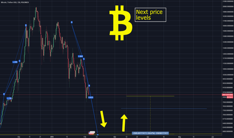 BTCUSDT: Bitcoin upcoming price levels VERY IMPORTANT
