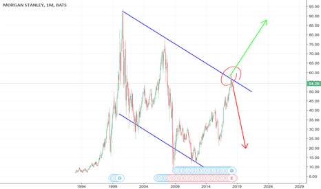 MS: MS seems an opportunity to short