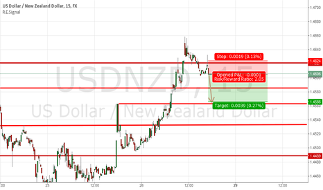 USDNZD: Quick Scalp using Downward Momentum