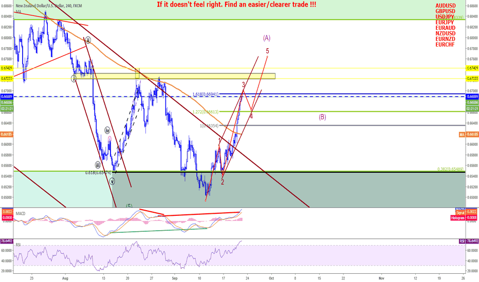 NZDUSD: NZDUSD - Wait for pullback and buy