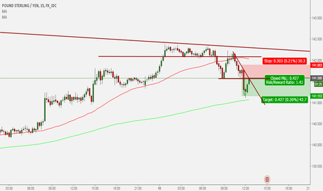 GBPJPY: GBP/JPY short trade 5