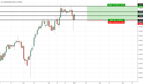USDCHF: almost at target usd chf