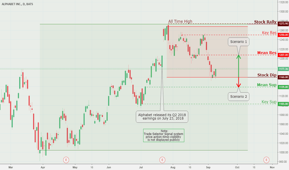 GOOG: Alphabet Inc., Daily Chart Analysis 9/12