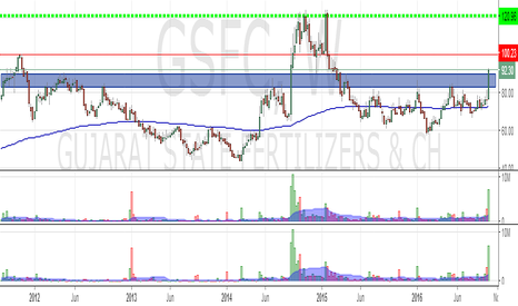 GSFC: GSFC : Looking to test its all time highsoon ?