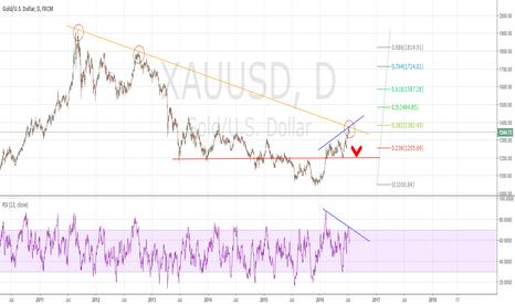 XAUUSD: Gold losing lustre, KoD, 0.38 Fib & Div confluence