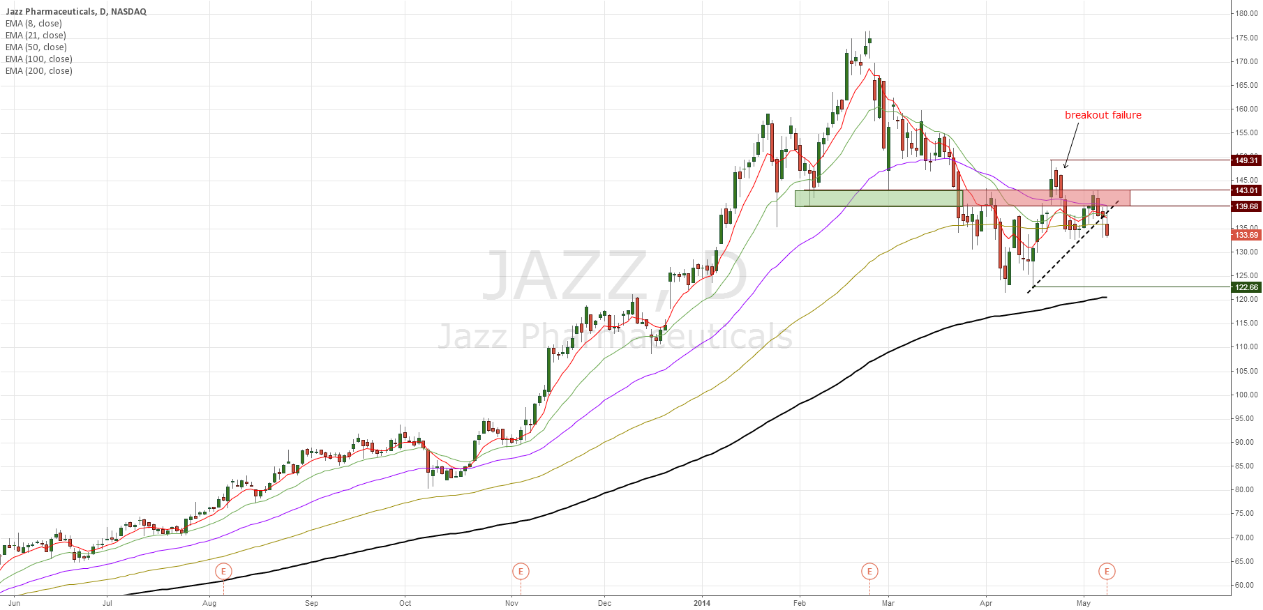 JAZZ another biotech co that looks weak