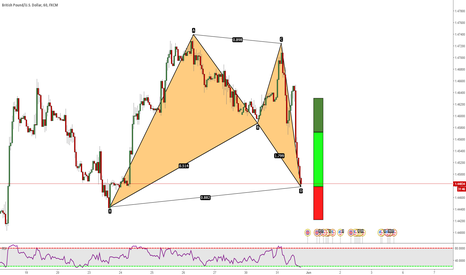 GBPUSD: GBPUSD: Bat Pattern At Market