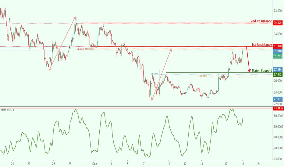 LTCUSD: LTCUSD approaching resistance, potential reversal!