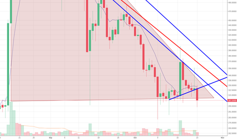 BCHUSD: last up didnt helped