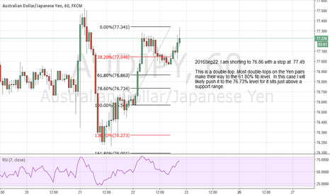 AUDJPY: I am shorting to 76.86 with a stop at  77.49.