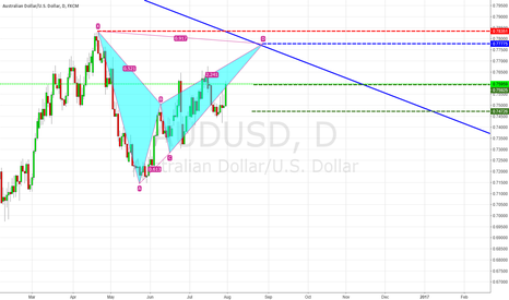 AUDUSD: Potential Bearish Bat AUDUSD
