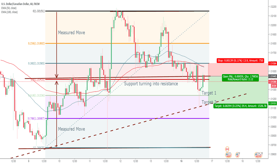 USDCAD: USDCAD Sell Signal Formation on the HOURLY