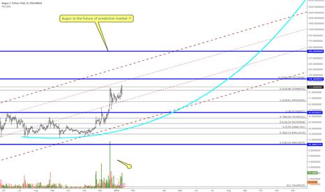 REPUSDT: Augur Rep - Future of Prediction Market 500+