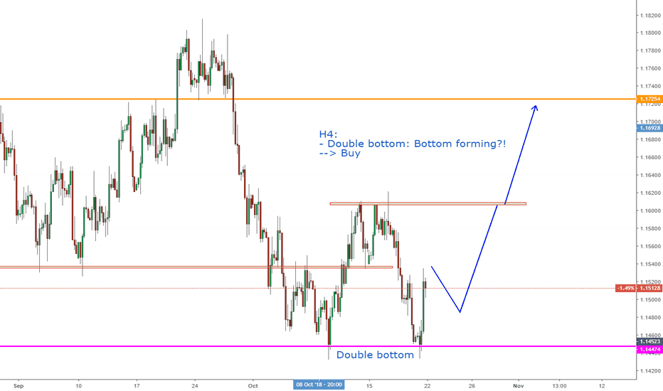 EURUSD: EURUSD, Double bottom forming on H4