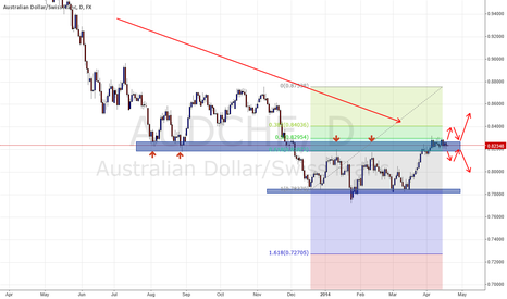 AUDCHF: It's NOT what you think it's what you see!
