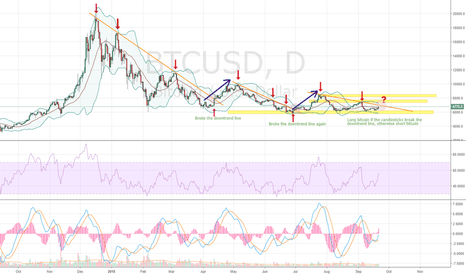 BTCUSD: A clear signal is coming