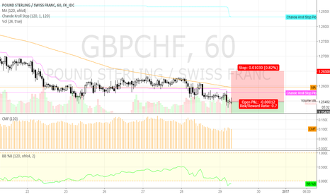 GBPCHF: short GBPCHF @ 60 min @ trading capability for this 52nd week`16