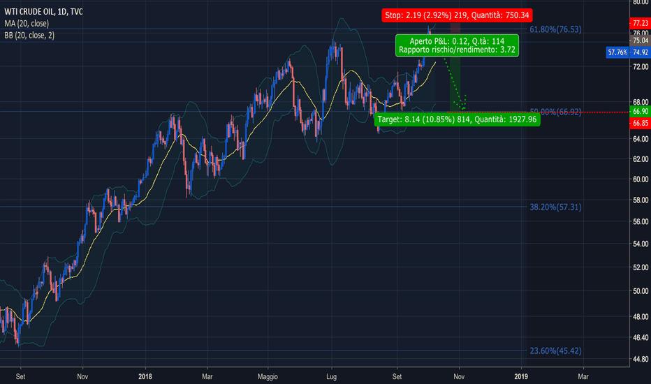 USOIL: WTI Crude oil short