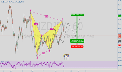 NZDJPY: Three Way Drive