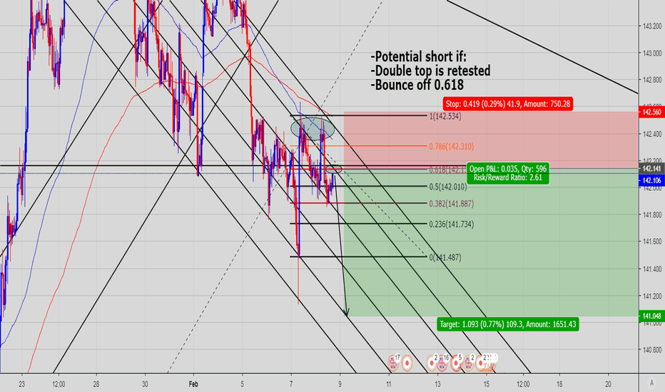 GBPJPY: Potential short