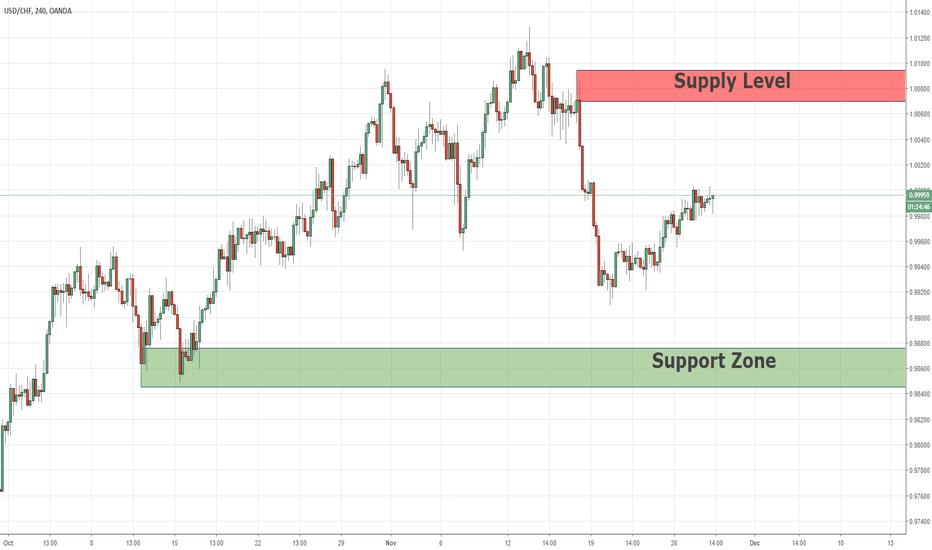 USDCHF: Swing Supply&Demand For USDCHF  28/11/2018