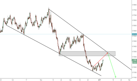 AUDUSD: AUDUSD 4HR short