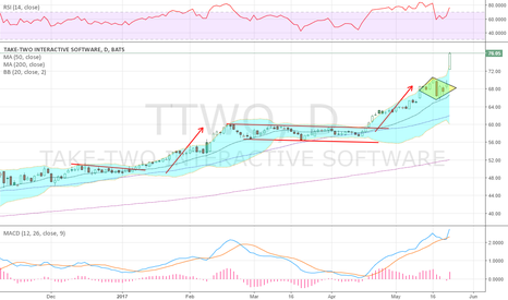 TTWO: this was trading at 61 after hours last night on