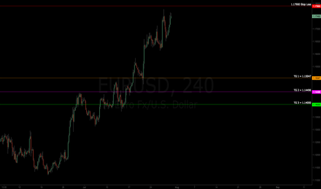 EURUSD: $EURUSD | Short Trade | Targets Defined