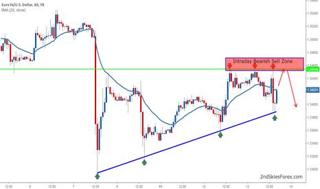 EURUSD: EURUSD Approaching Bearish Sell Zone