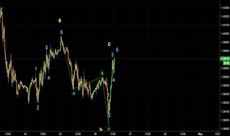 GBPUSD: GBPUSD Short Position 15 min Chart