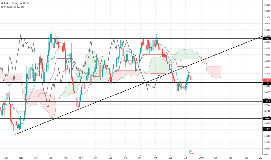 XAUUSD: Le mouvement reprend