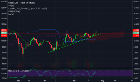 BNBUSDT: BNB/USDT update - testing second resistance level
