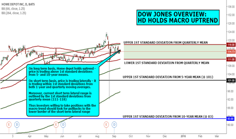 HD: DOW JONES OVERVIEW: HD HOLDS MACRO UPTREND